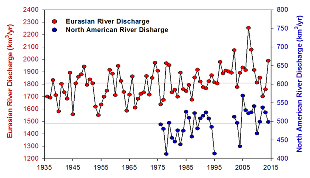 Long-term records of annual discharge for Eurasian and North American Arctic rivers