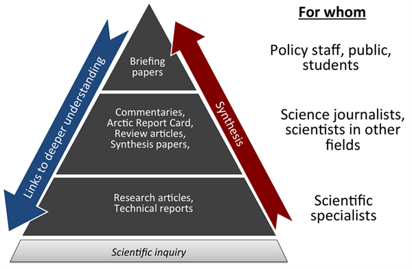 SEARCH's concept of knowledge pyramids