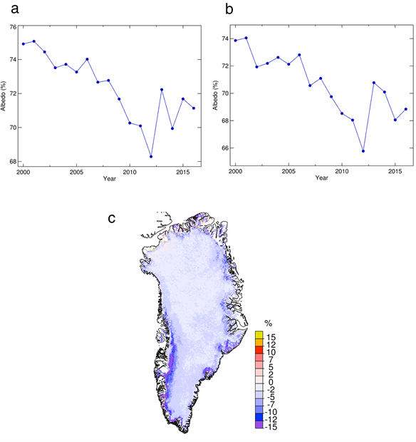 Time series of summer and July MODIS albedo and map of MODIS albedo anomaly for summer