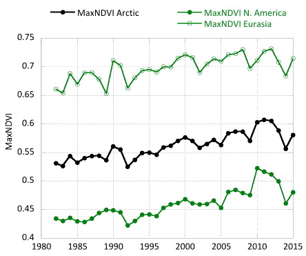 Maximum (Max) NDVI from 1982 to 2015 for North America, Eurasia, Arctic