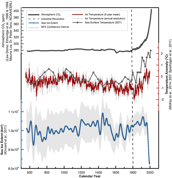 Paleoclimate reconstructions of approximately 5-year mean