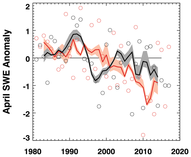 Mean April SWE anomalies for Arctic land areas