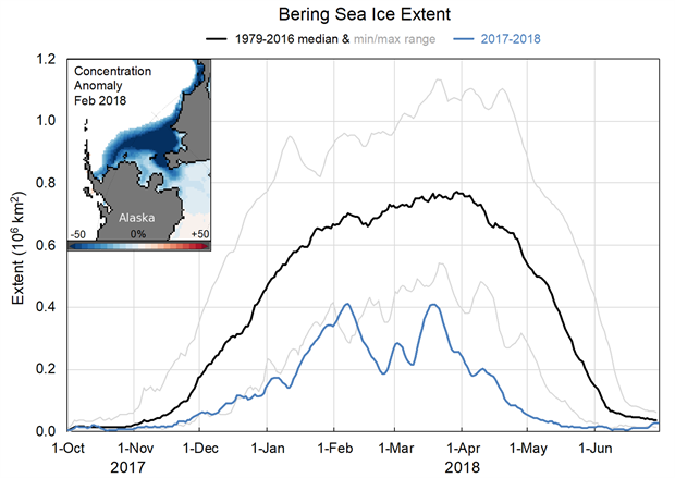 Bering Sea ice extent charts