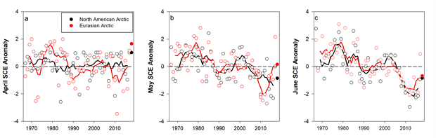 Graphs of monthly snow cover extent (SCE) for Arctic land areas