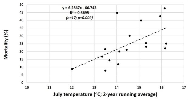 Graph of the correlation between Bathurst caribou adult cow mortality and the 2-year running average of July temperature