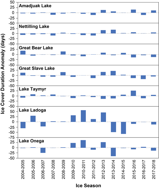 Graphs of lake-wide ice duration anomalies for large lakes