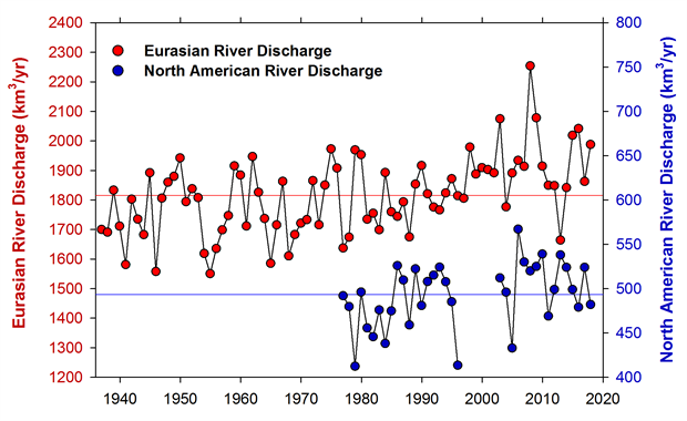 Graph showing Long-term trends in annual discharge for Eurasian and North American Arctic rivers