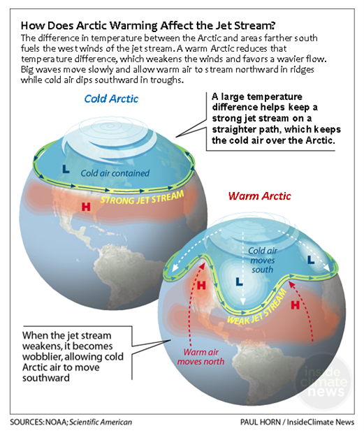 Chart showing effects of Arctic temperature changes on the jet stream and mid-latitude weather