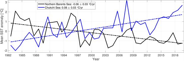 Graph of area-averaged SST anomalies for August of each year