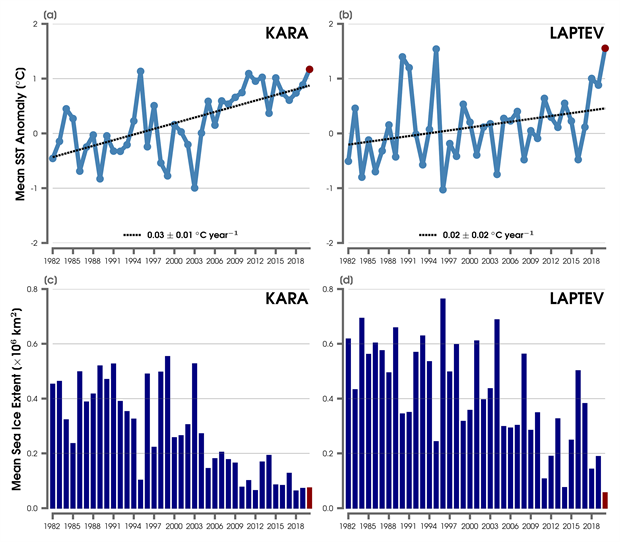 Graphs of area-averaged SST anomalies