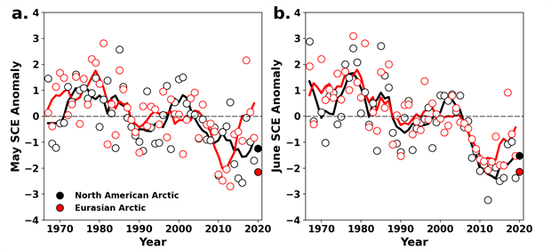 Graphs of monthly snow cover extent