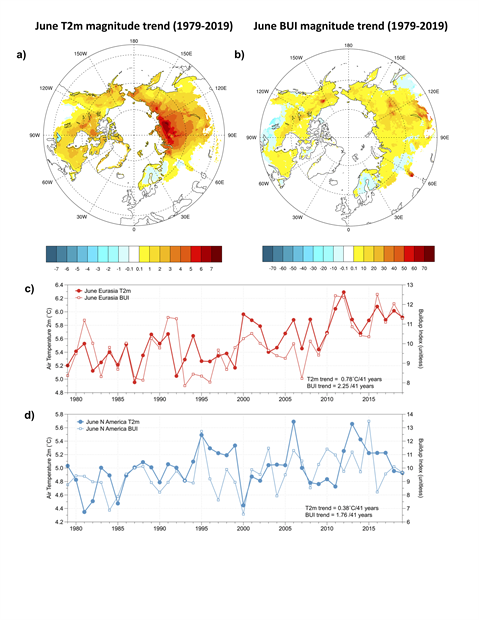 Graphs of boreal and tundra air temperature