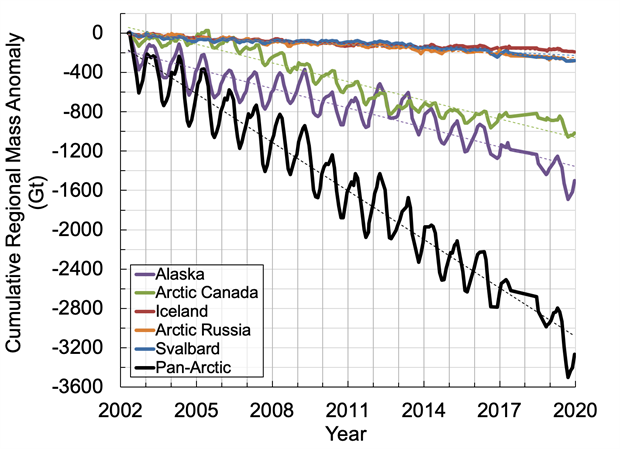 Graph of cumulative changes in regional total stored water for 2002-2019