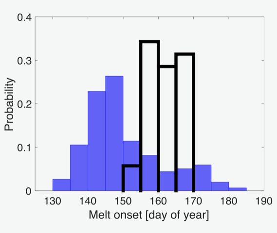 Histogram of melt onset date from observations
