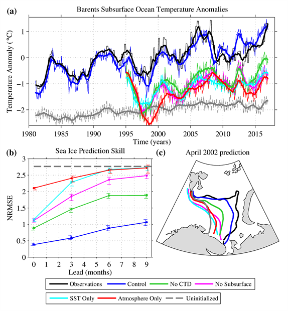 Graphs of Barents Sea ice predictions